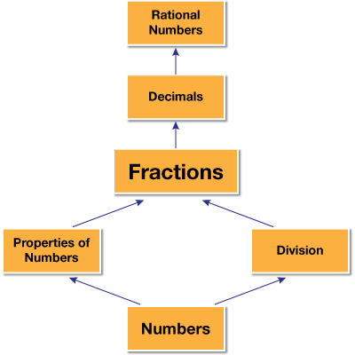 Nature of Fractions