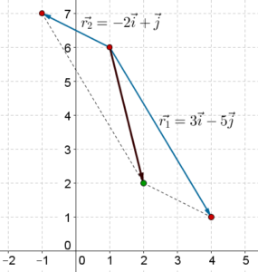 i-j form: adding, subtracting vectors
