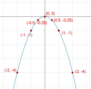 Parabola with maximum value zero