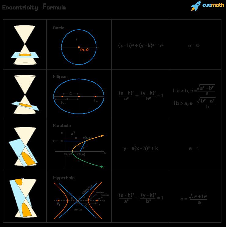 eccentricity formula