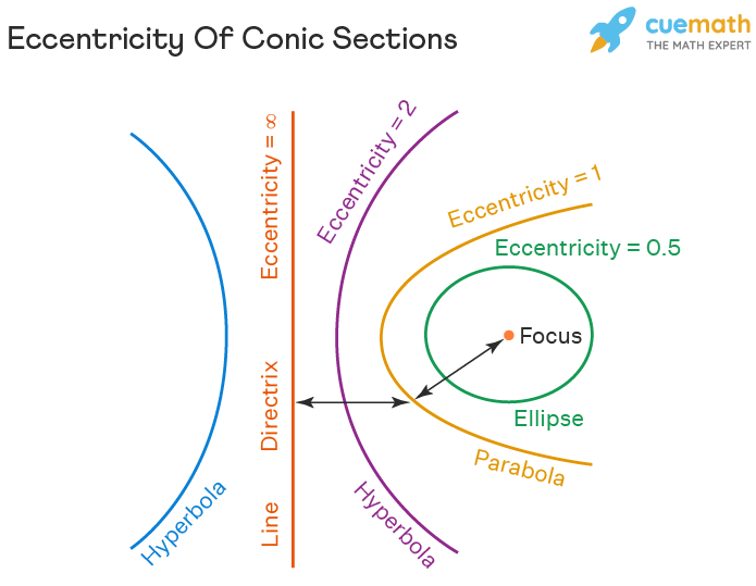 Eccentricity Of Conic Sections