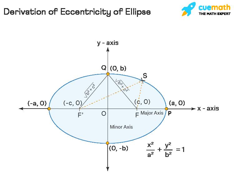 Derivation of Eccentricity of Ellipse