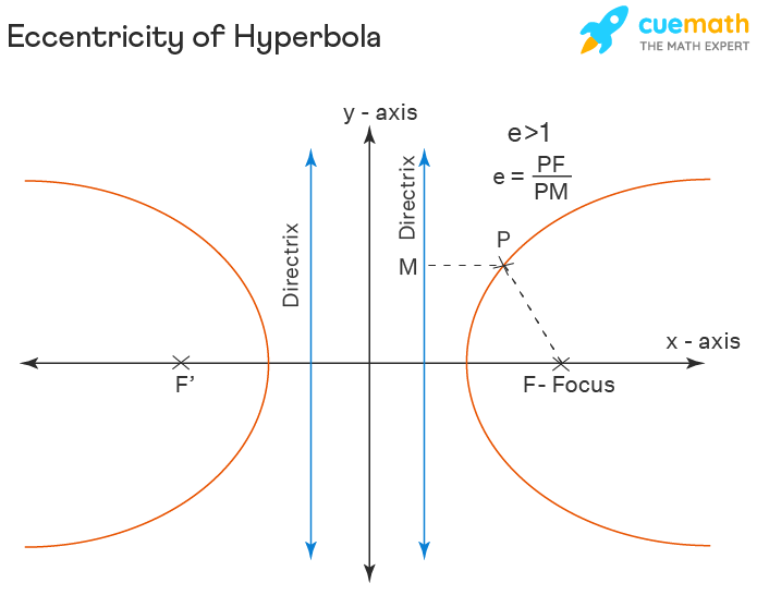 Eccentricity of Hyperbola
