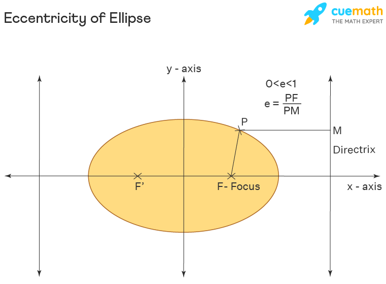 Eccentricity of Ellipse