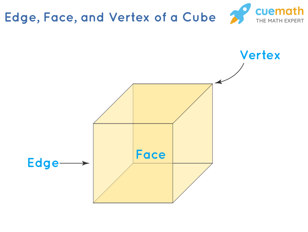 Edge, Face, and Vertex of a Cube