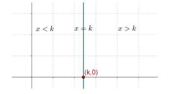 k Constant equation graph