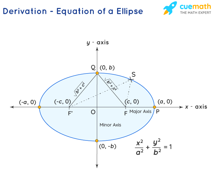 Derivation - Equation of a Ellipse