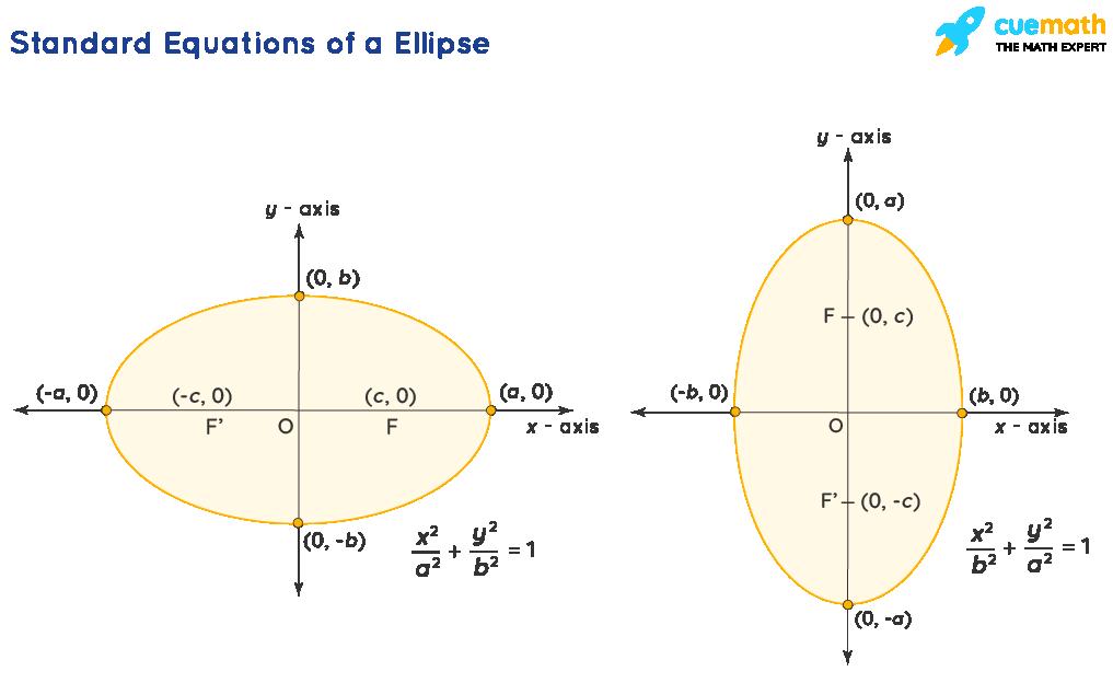 Standard Equations of a Ellipse