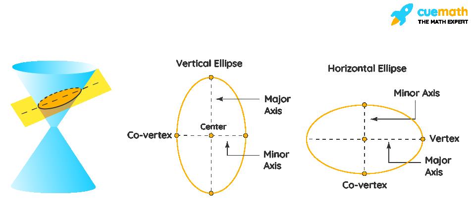 Properties of a Ellipse