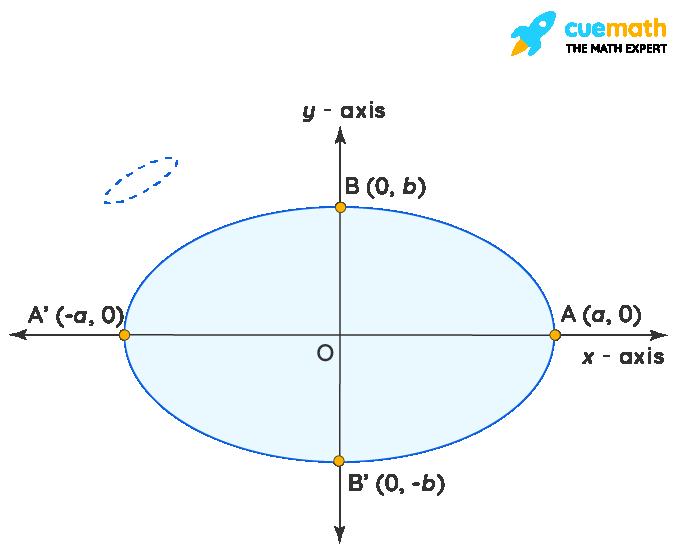 Coordinate Axis - Ellipse