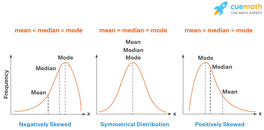 Empirical relation between mean, median, and mode