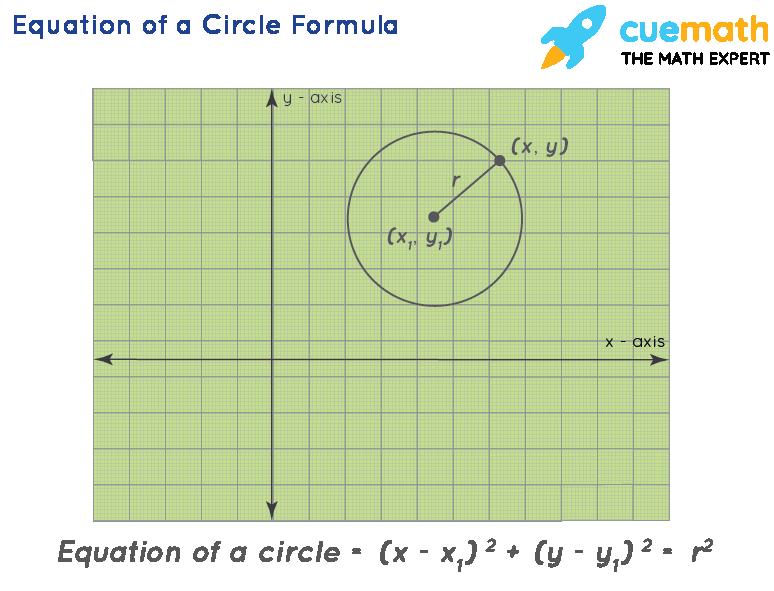 Equation of a Circle Formula