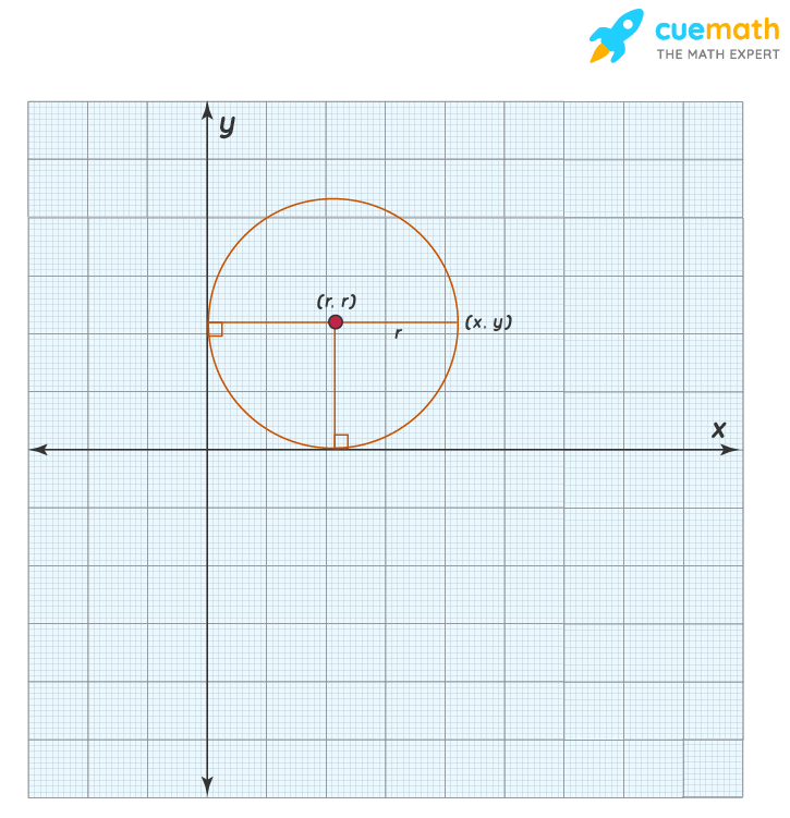 Equation of a circle touching both the axes