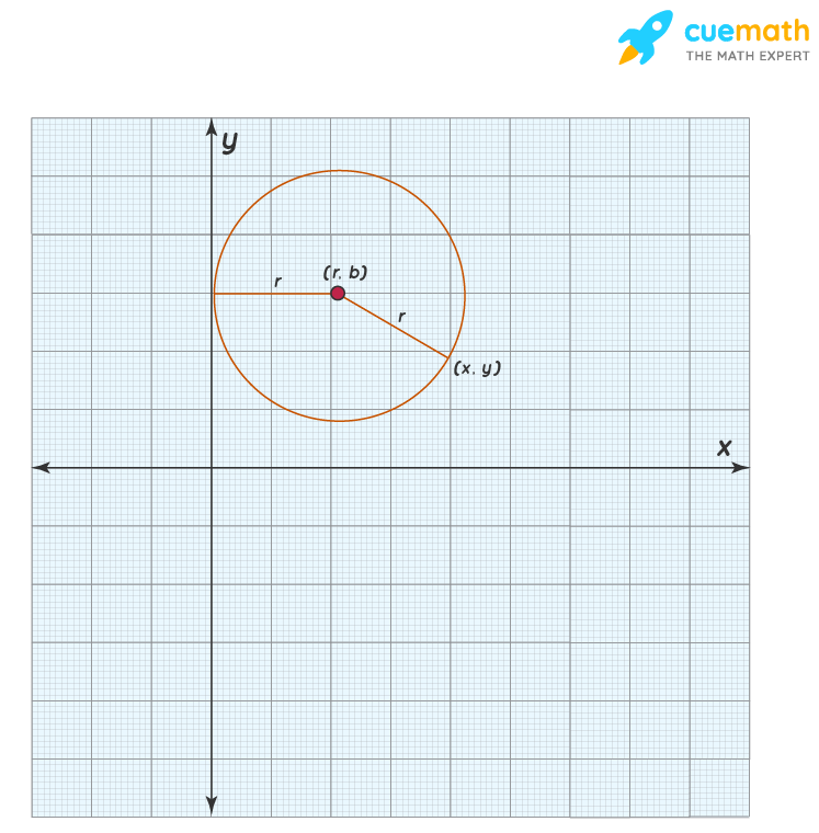 Equation of a circle touching y-axis