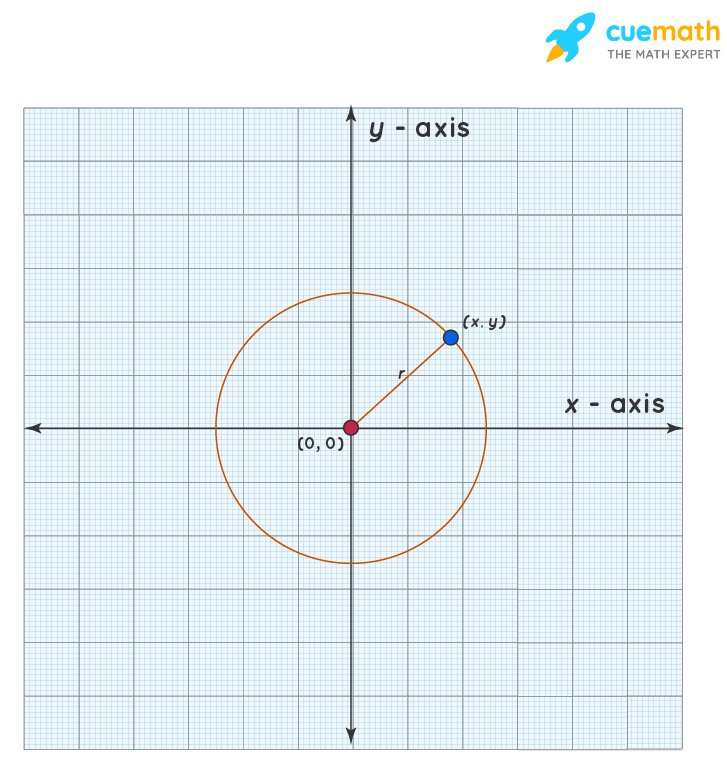 Equation of a circle with center at the origin