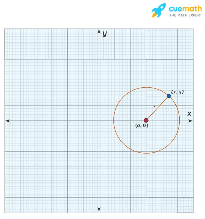 Equation of a circle with center on x-axis