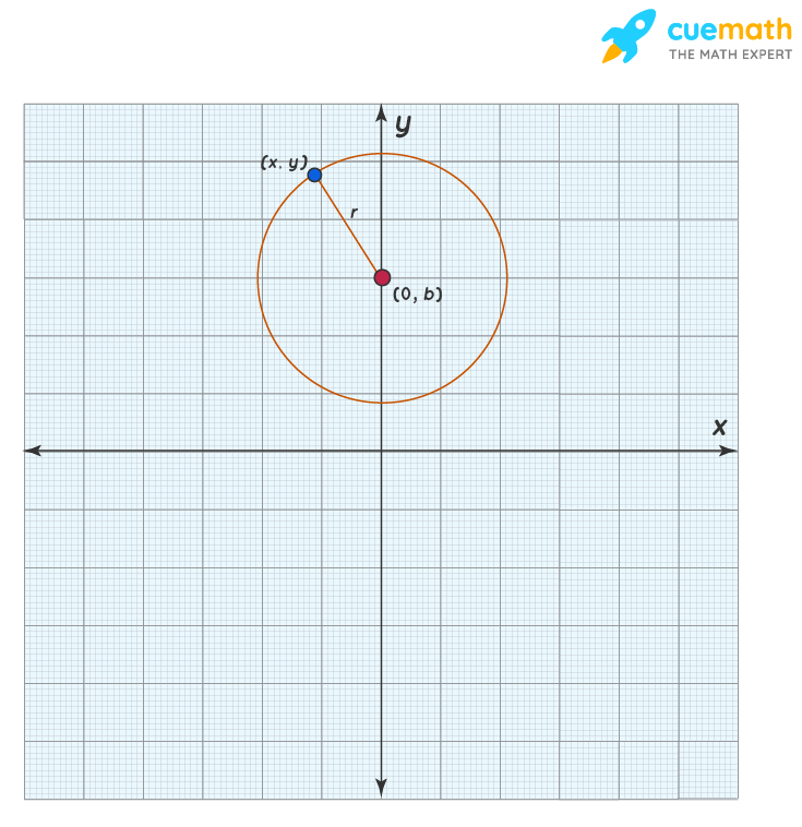 Equation of a circle with center on y-axis
