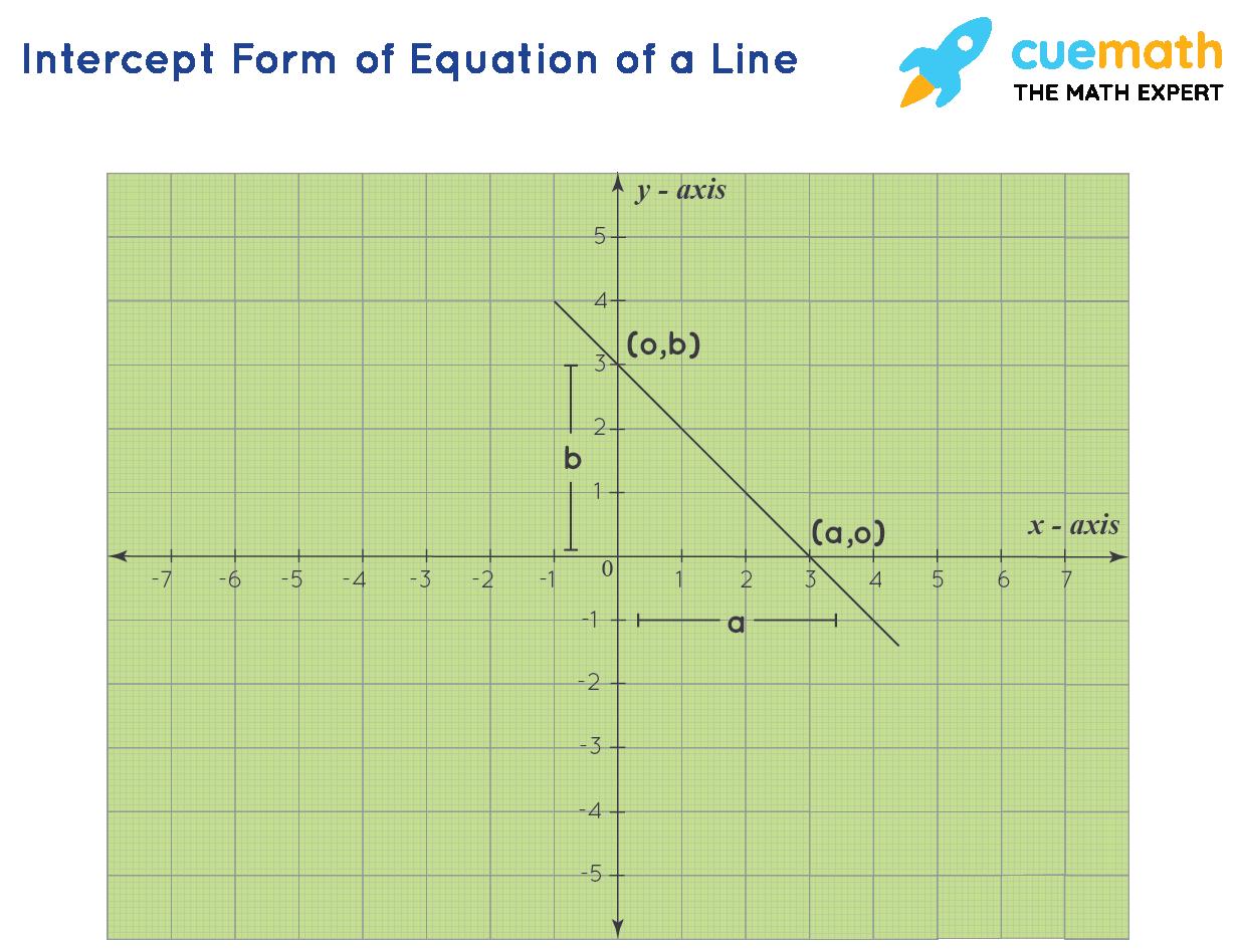 Intercept Form of Equation of a Lin