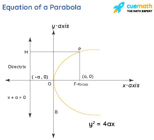 Equation of a Parabola
