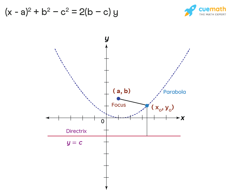 equation of a parabola with focus and directrix.