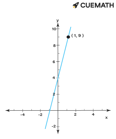 Equation of line passes through the point (x1,y1) and the slope 5 is  (y - y1) = m(x - x1)