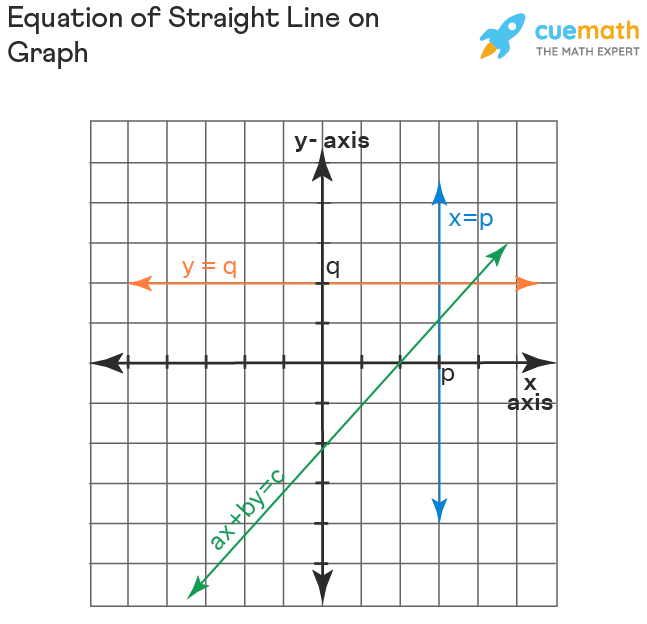 Equation of straight line using graph