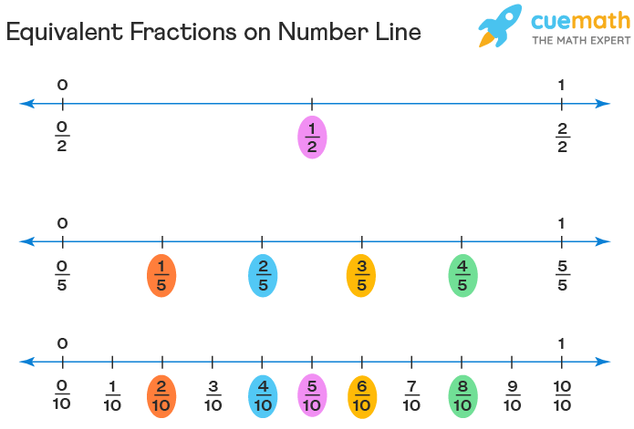 equivalent fractions on number line