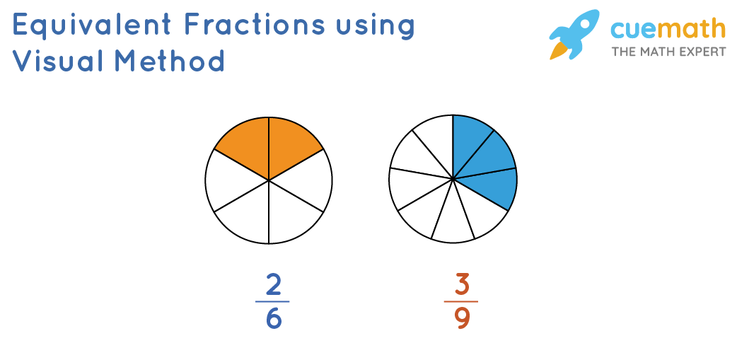 Equivalent Fractions using Visual Method