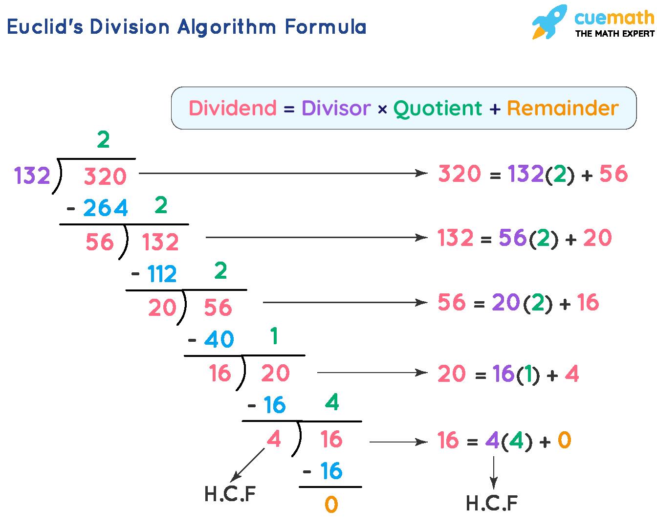 Euclid's Division Algorithm Formula