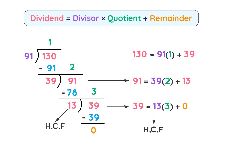 Euclid's Division Algorithm Example