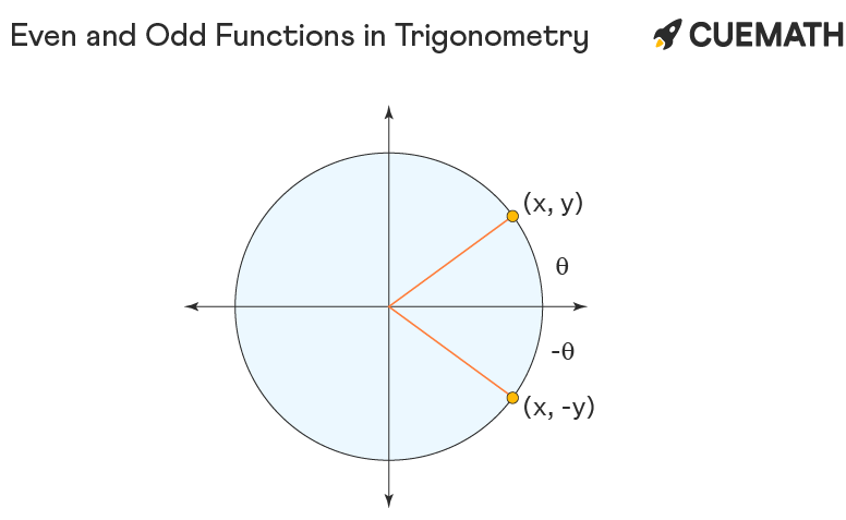 Even and Odd Functions in trigonometry