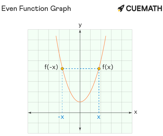 Even and Odd Functions Graph