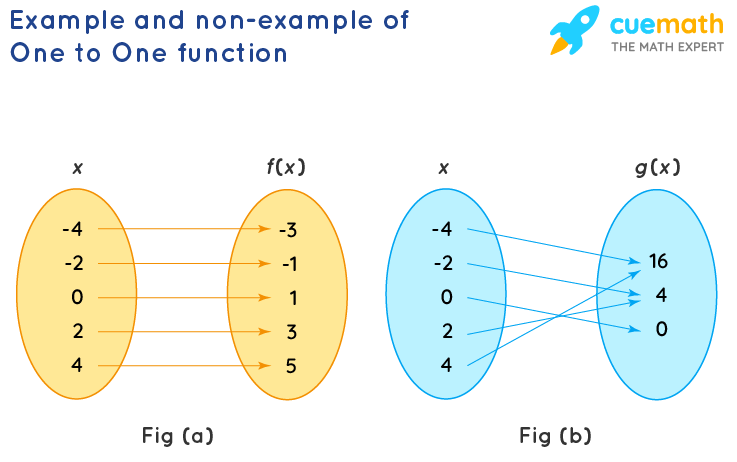 Example and non-example of One to One function