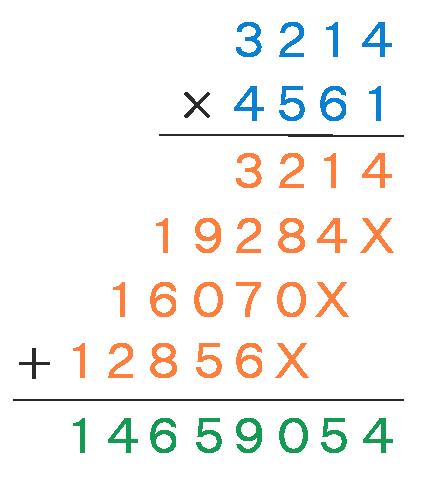 Column Method of Long Multiplication