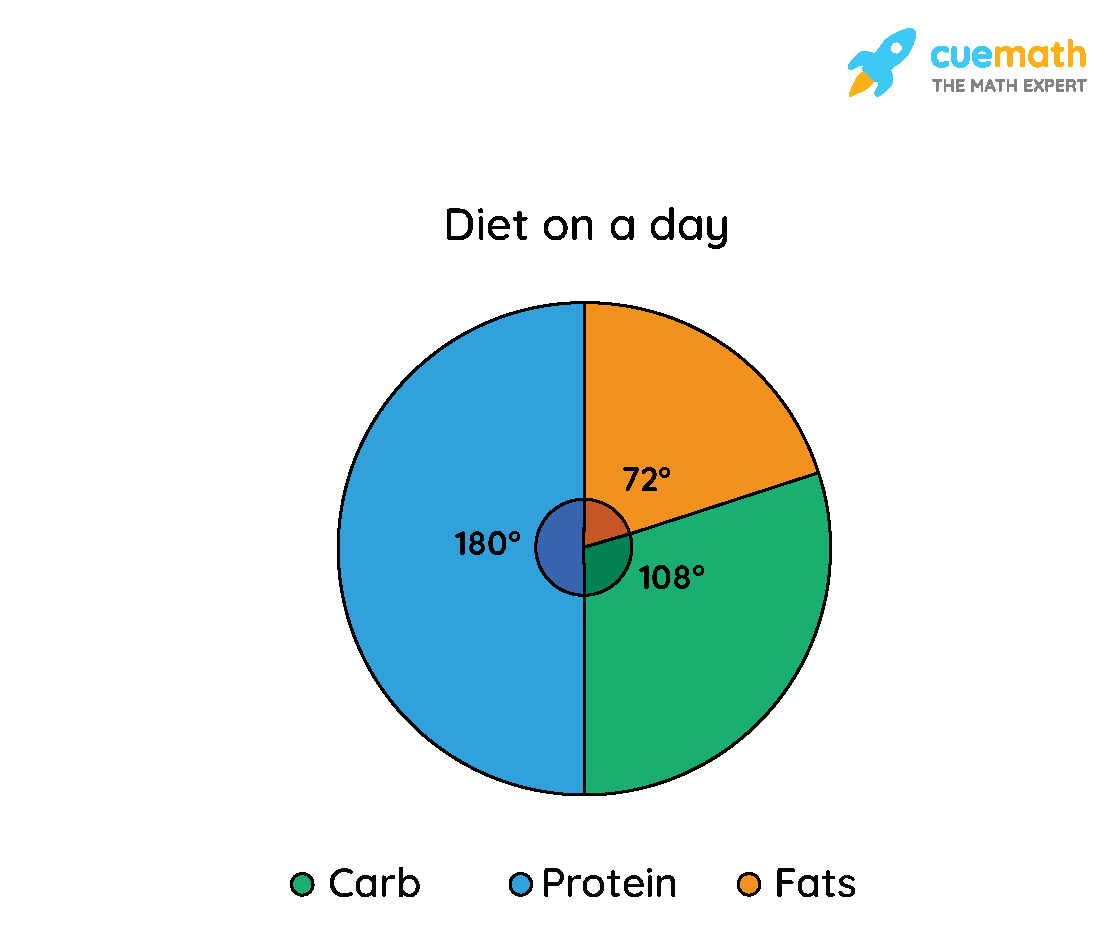 Example of Calculating Pie Charts