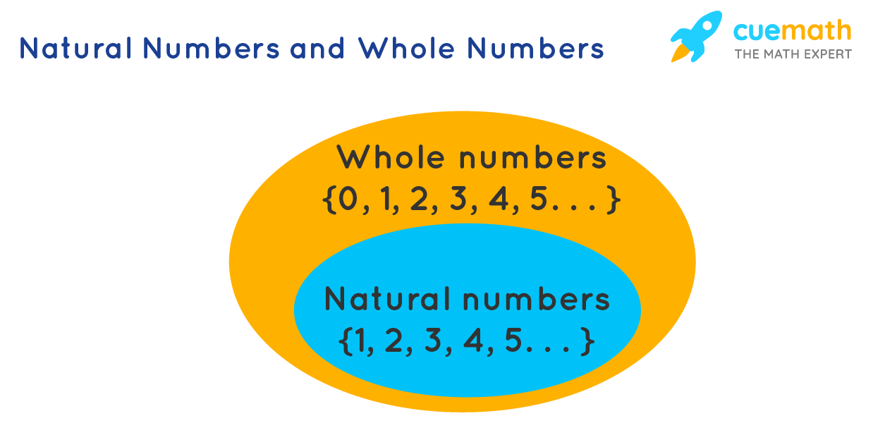 Example of natural numbers and whole numbers