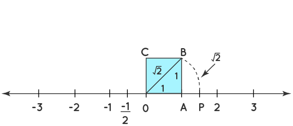 Example of real number represented on a number line