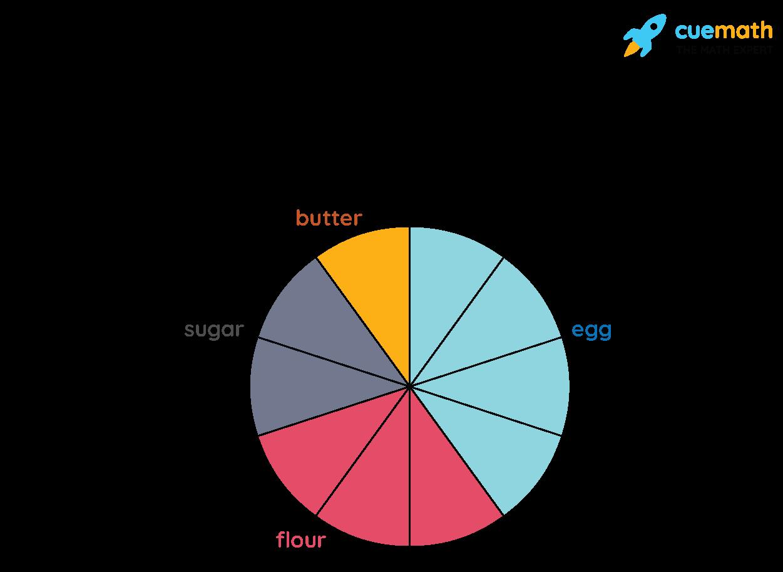 Pie Charts Example