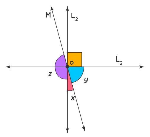 example on Pair of angles