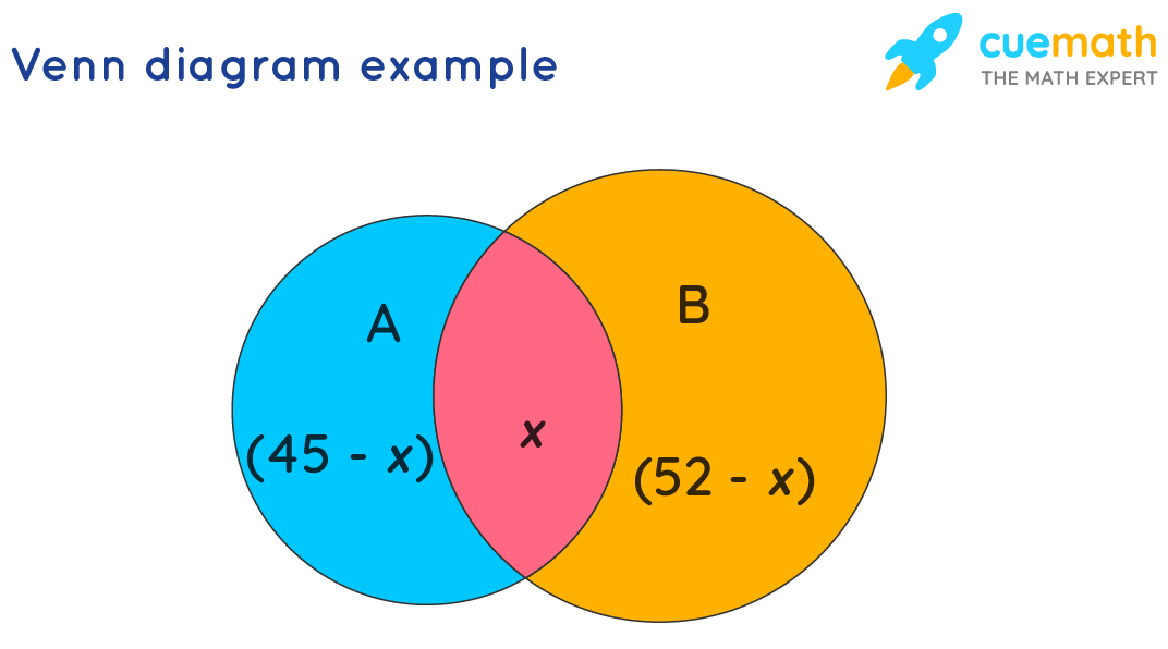 sets formulas venn diagram