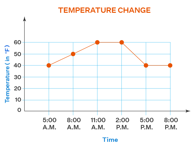 Example of Line Chart
