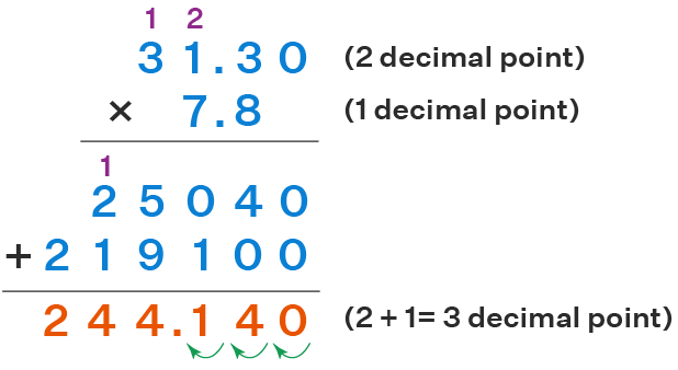 Example of 2 Digit Multiplication With Decimals