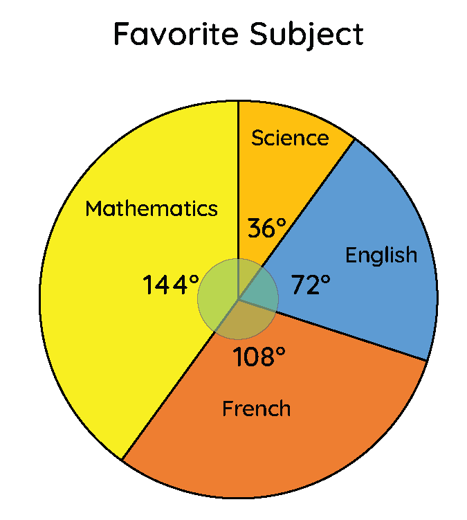 Example of Pie Charts