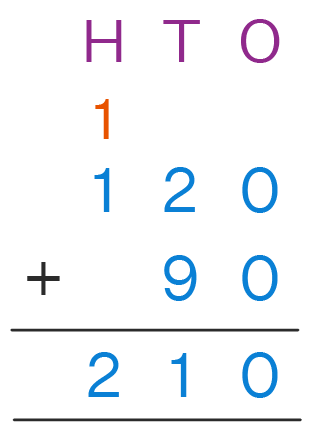 Example of Addition with Regrouping