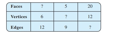 Using Euler's formula find the unknown