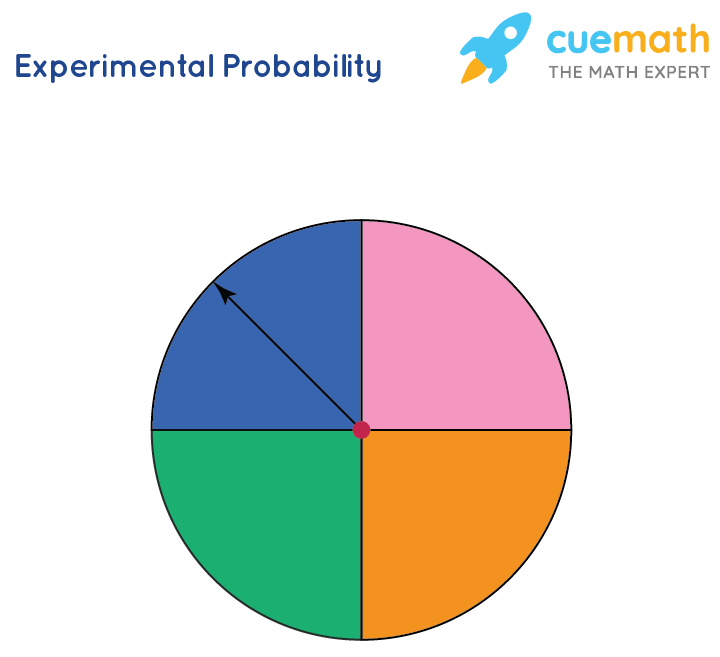 experimental probability of spinning a spinner