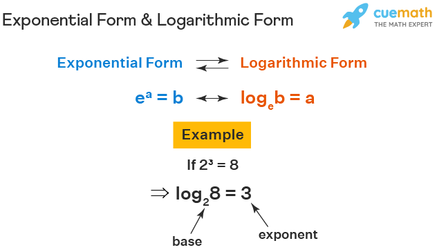 exponential form and logarithmic form