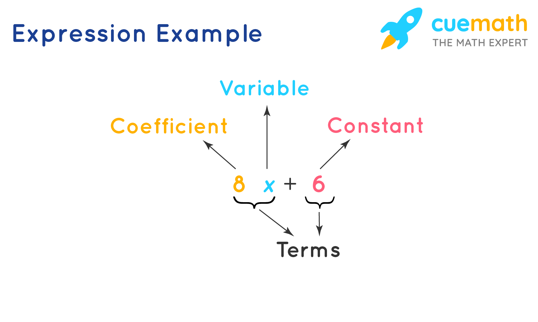 Expression Example