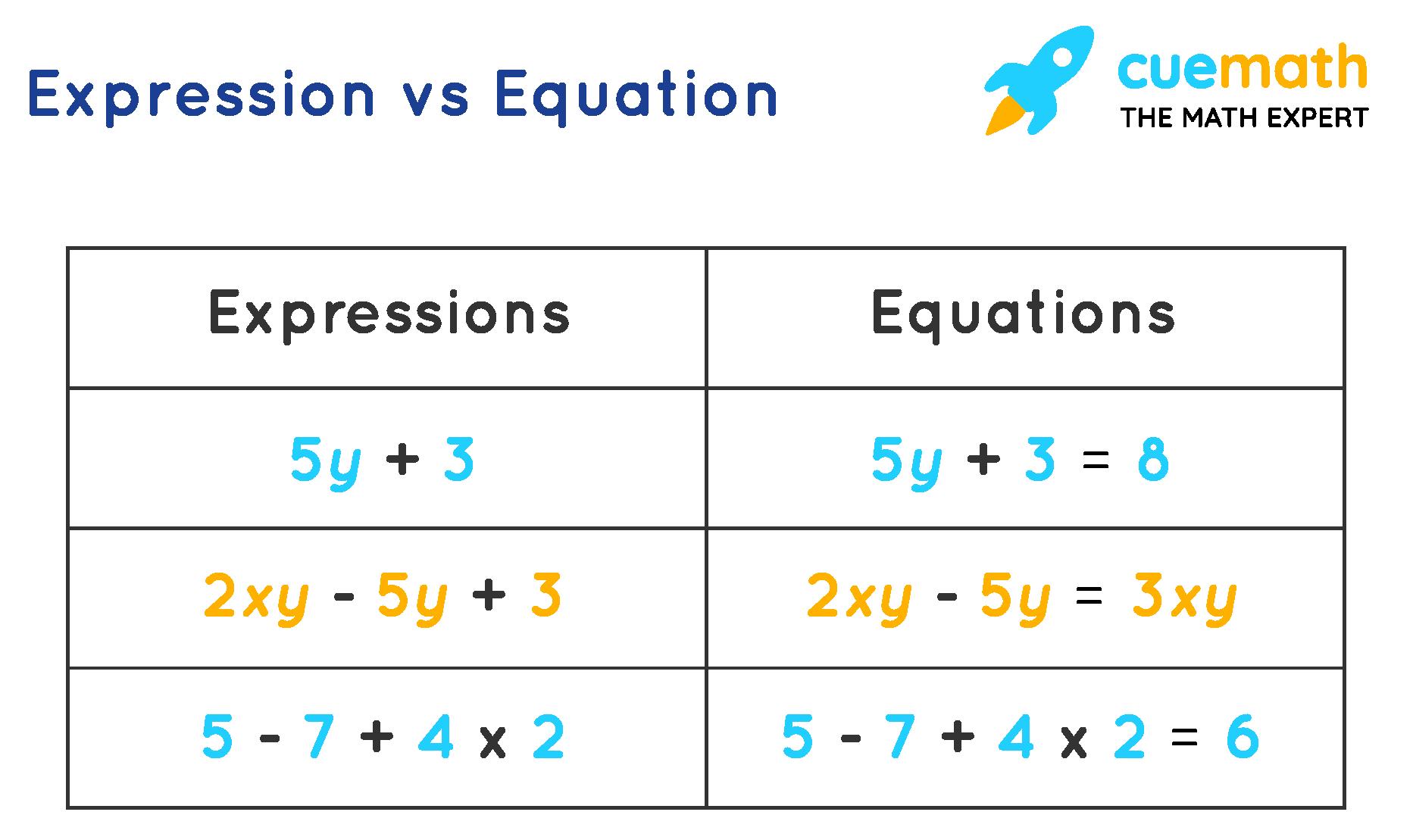 Expression vs. Equation