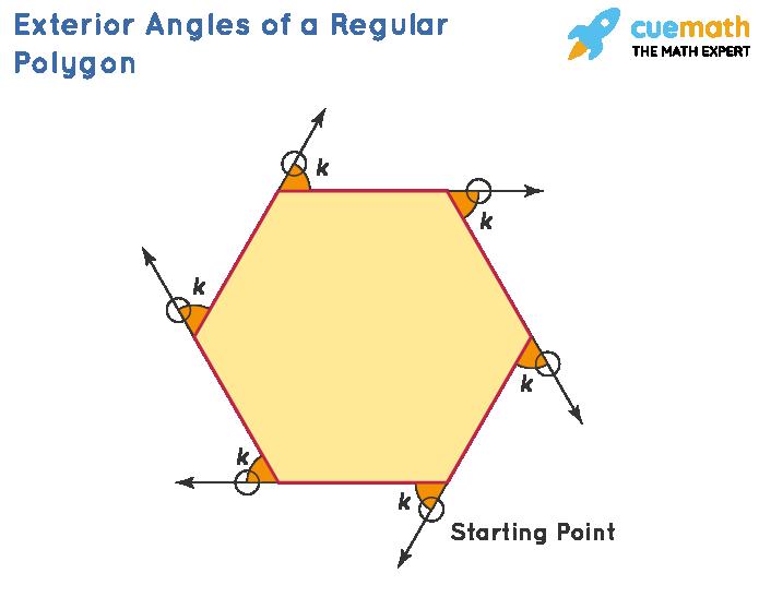 Exterior Angles of a Regular Polygon